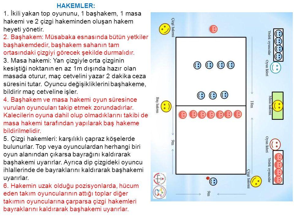 HAKEMLER: 1. İkili yakan top oyununu, 1 başhakem, 1 masa hakemi ve 2 çizgi hakeminden oluşan hakem heyeti yönetir.