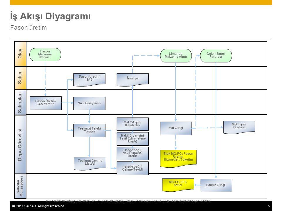İş Akışı Diyagramı Fason üretim Olay Satıcı Satınalan Depo Görevlisi