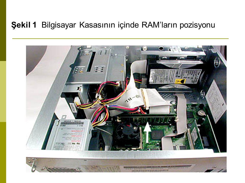 Şekil 1 Bilgisayar Kasasının içinde RAM'ların pozisyonu