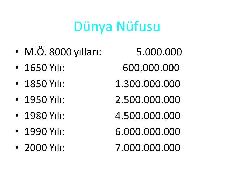 Dünya Nüfusu M.Ö. 8000 yılları: 5.000.000 1650 Yılı: 600.000.000