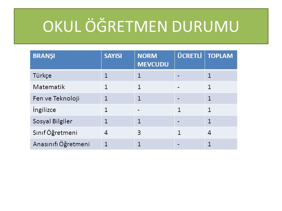 OKUL ÖĞRETMEN DURUMU BRANŞI SAYISI NORM MEVCUDU ÜCRETLİ TOPLAM Türkçe