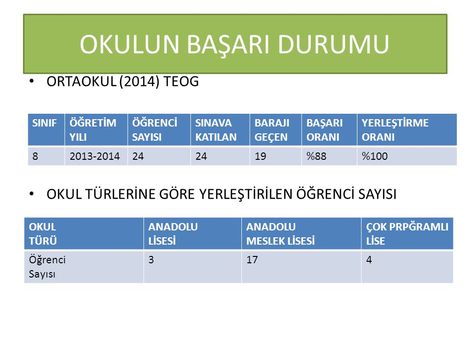 OKULUN BAŞARI DURUMU ORTAOKUL (2014) TEOG