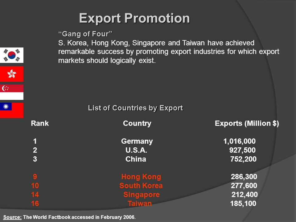 Export Promotion Gang of Four