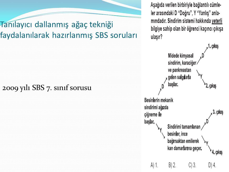 Tanılayıcı dallanmış ağaç tekniği faydalanılarak hazırlanmış SBS soruları