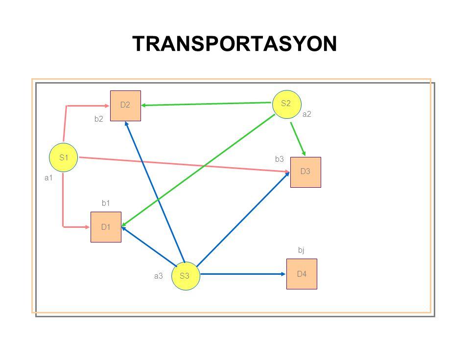 TRANSPORTASYON D2 S2 a2 b2 S1 b3 D3 a1 b1 D1 bj a3 S3 D4