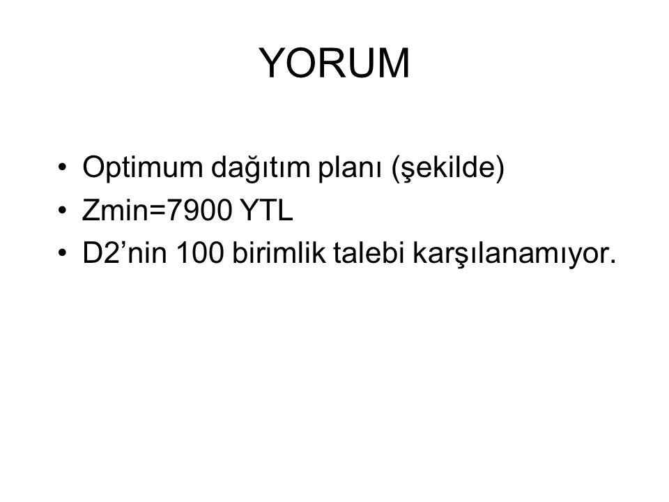 YORUM Optimum dağıtım planı (şekilde) Zmin=7900 YTL