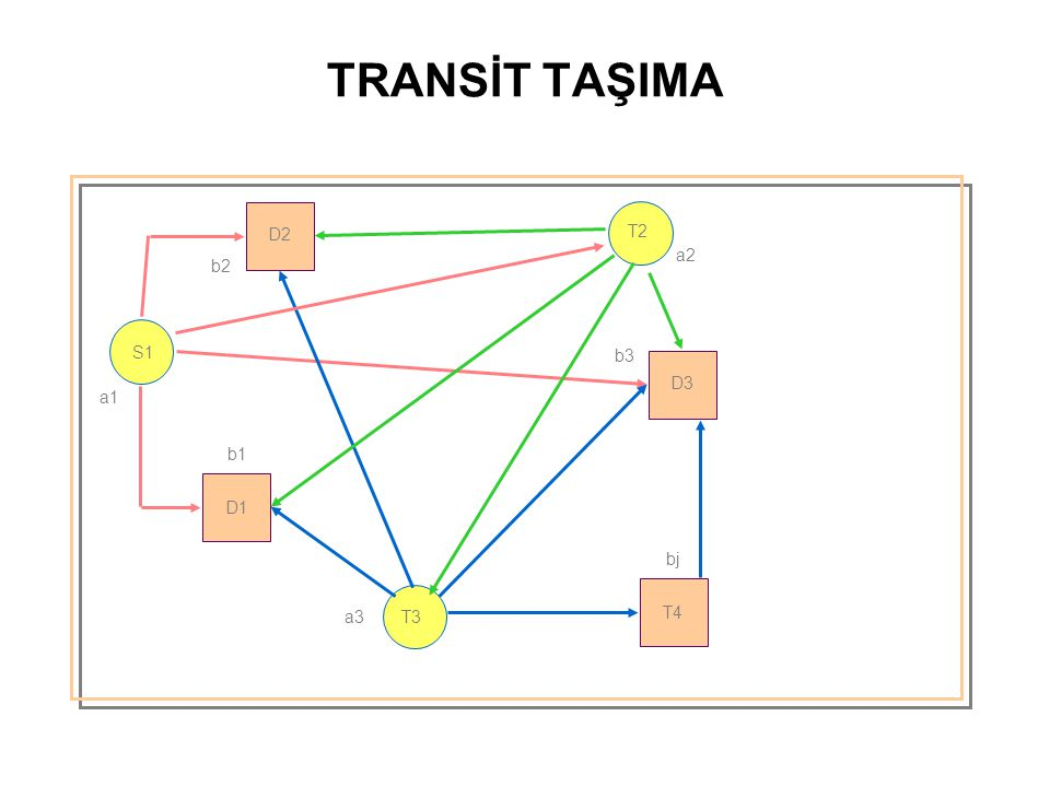 TRANSİT TAŞIMA D2 T2 a2 b2 S1 b3 D3 a1 b1 D1 bj a3 T3 T4