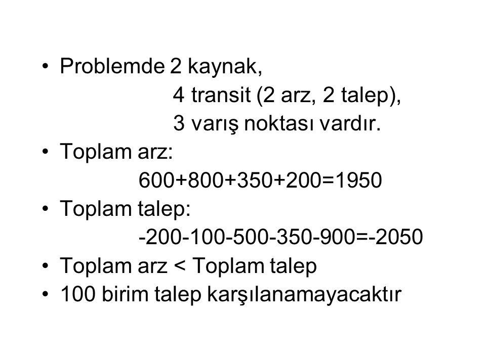 Problemde 2 kaynak, 4 transit (2 arz, 2 talep), 3 varış noktası vardır. Toplam arz: 600+800+350+200=1950.