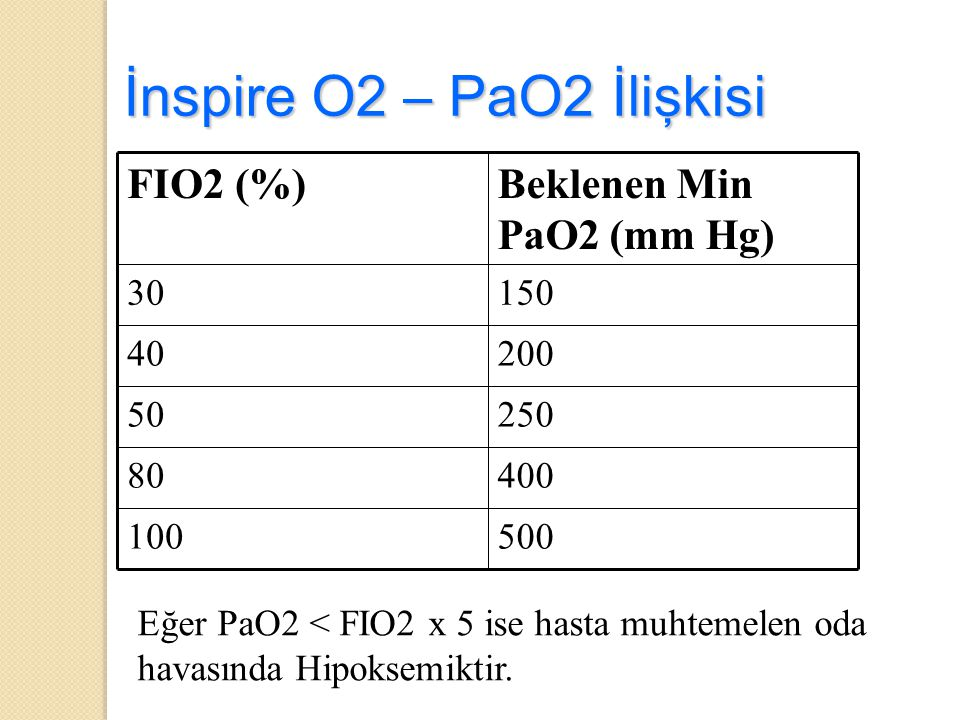 İnspire O2 – PaO2 İlişkisi