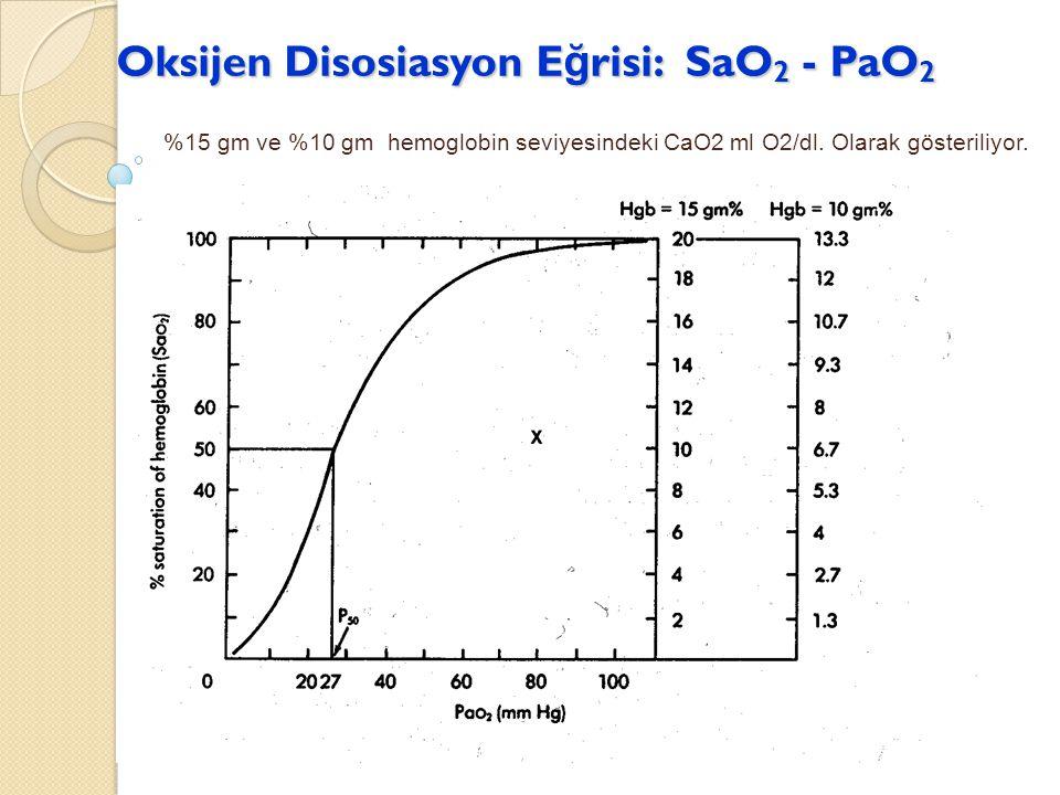 Oksijen Disosiasyon Eğrisi: SaO2 - PaO2