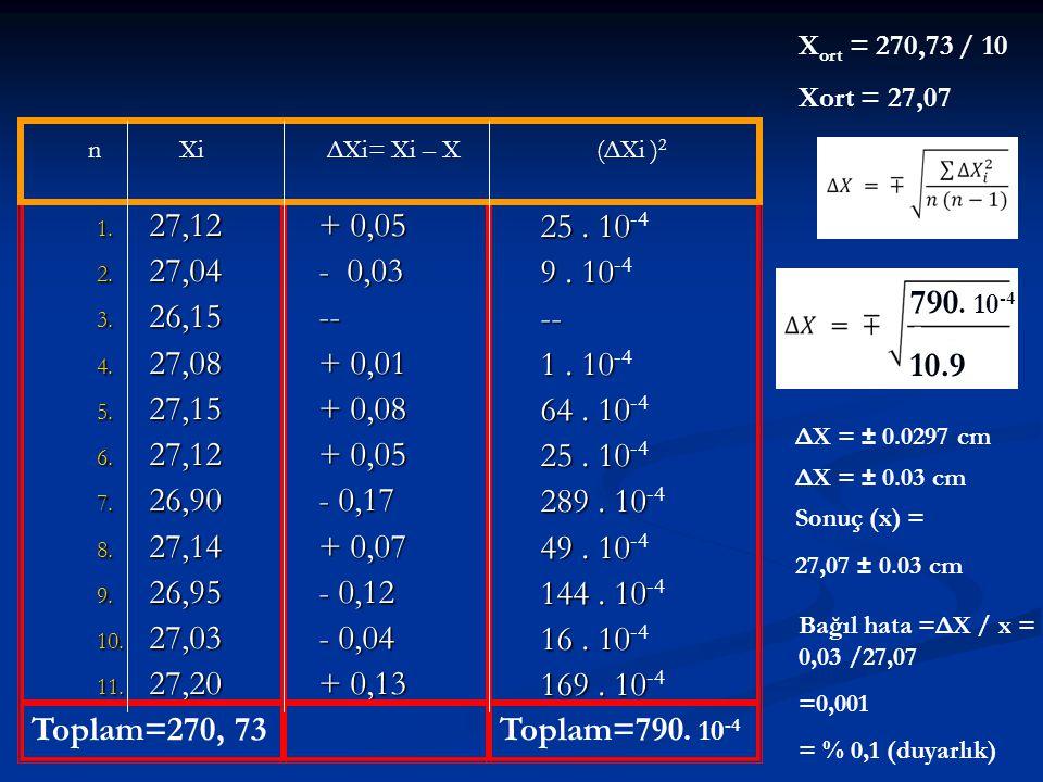 Xort = 270,73 / 10 Xort = 27,07. n Xi ΔXi= Xi – X (ΔXi )2.