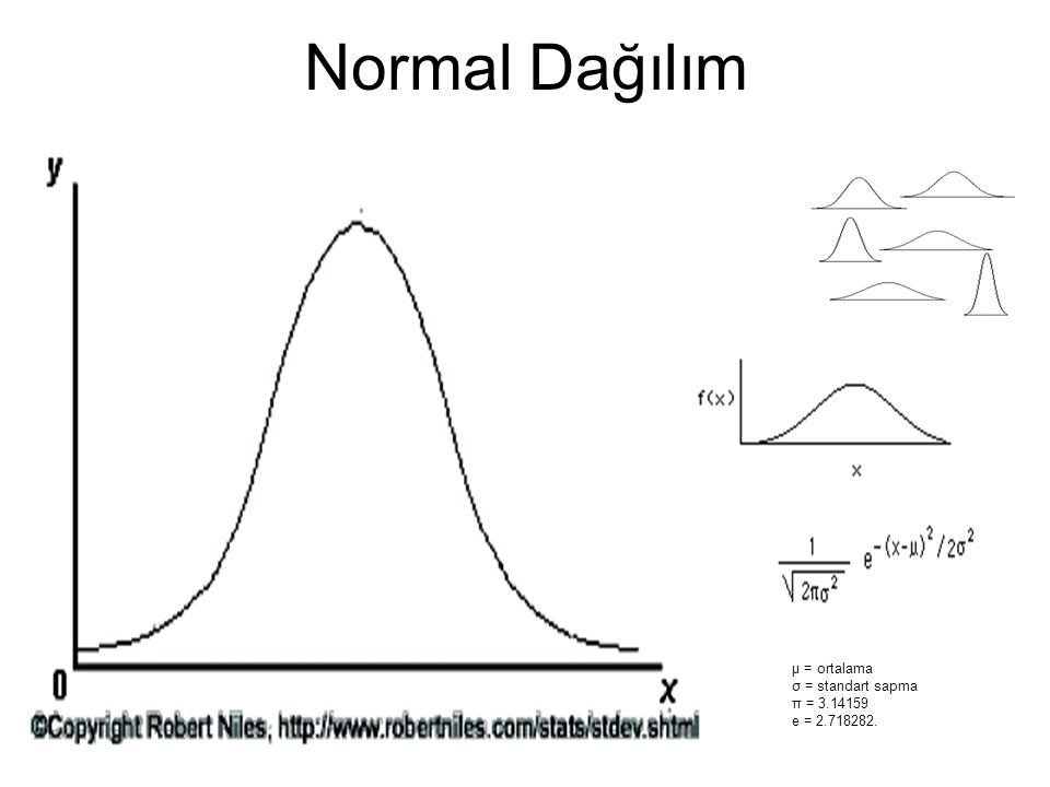 Normal Dağılım μ = ortalama σ = standart sapma π = 3.14159