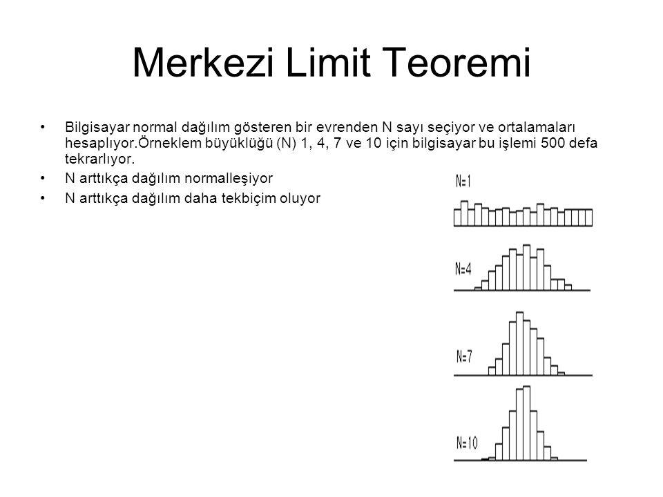 Merkezi Limit Teoremi