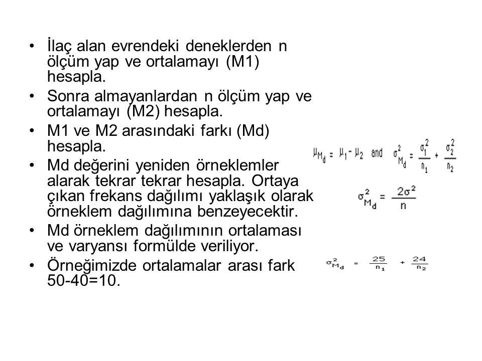 İlaç alan evrendeki deneklerden n ölçüm yap ve ortalamayı (M1) hesapla.