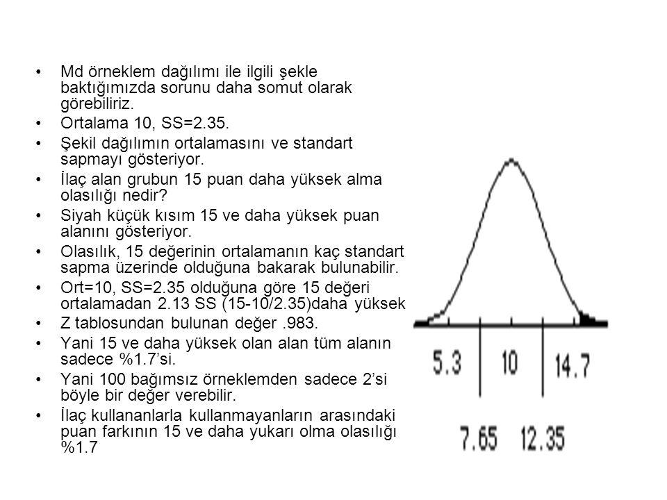 Md örneklem dağılımı ile ilgili şekle baktığımızda sorunu daha somut olarak görebiliriz.