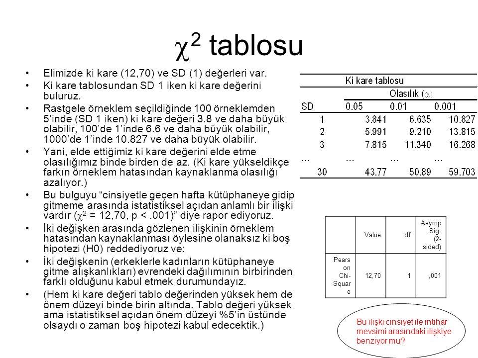 2 tablosu Elimizde ki kare (12,70) ve SD (1) değerleri var.