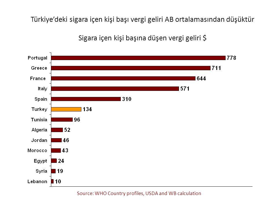 Türkiye'deki sigara içen kişi başı vergi geliri AB ortalamasından düşüktür Sigara içen kişi başına düşen vergi geliri $