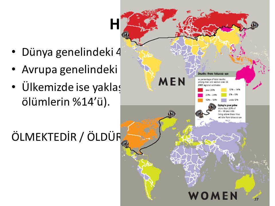 Her yıl Dünya genelindeki 4.9 milyon insan