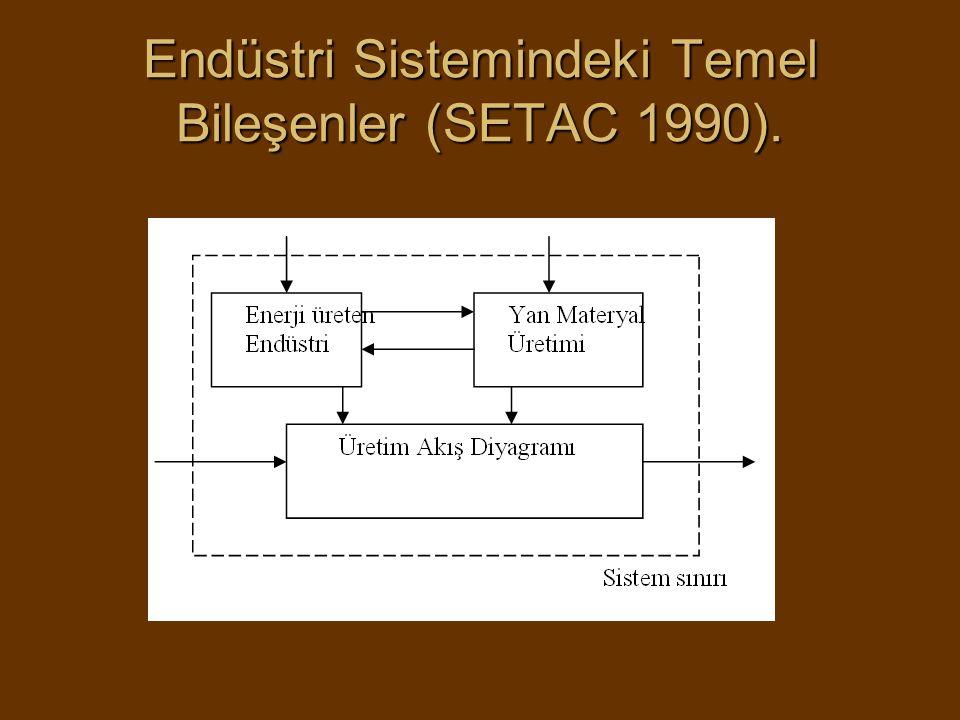 Endüstri Sistemindeki Temel Bileşenler (SETAC 1990).