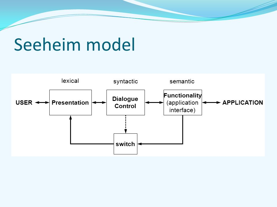 Seeheim model Presentation Dialogue Control Functionality (application