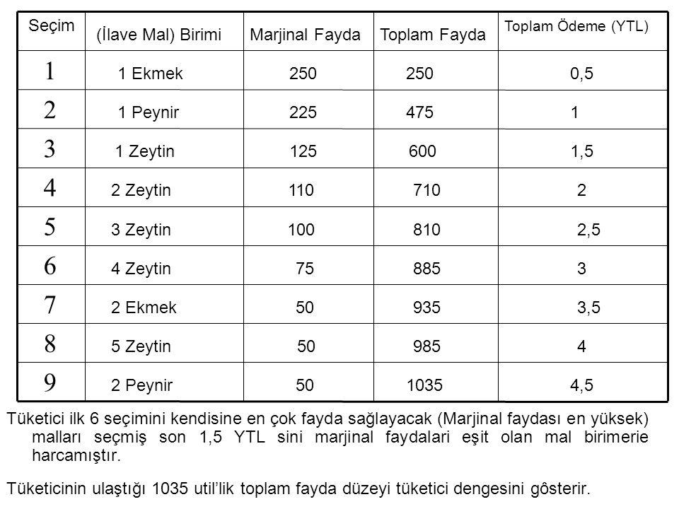 4,5 1035. 50. 2 Peynir. 9. 4. 985. 5 Zeytin. 8. 3,5. 935. 2 Ekmek. 7. 3. 885. 75. 4 Zeytin.