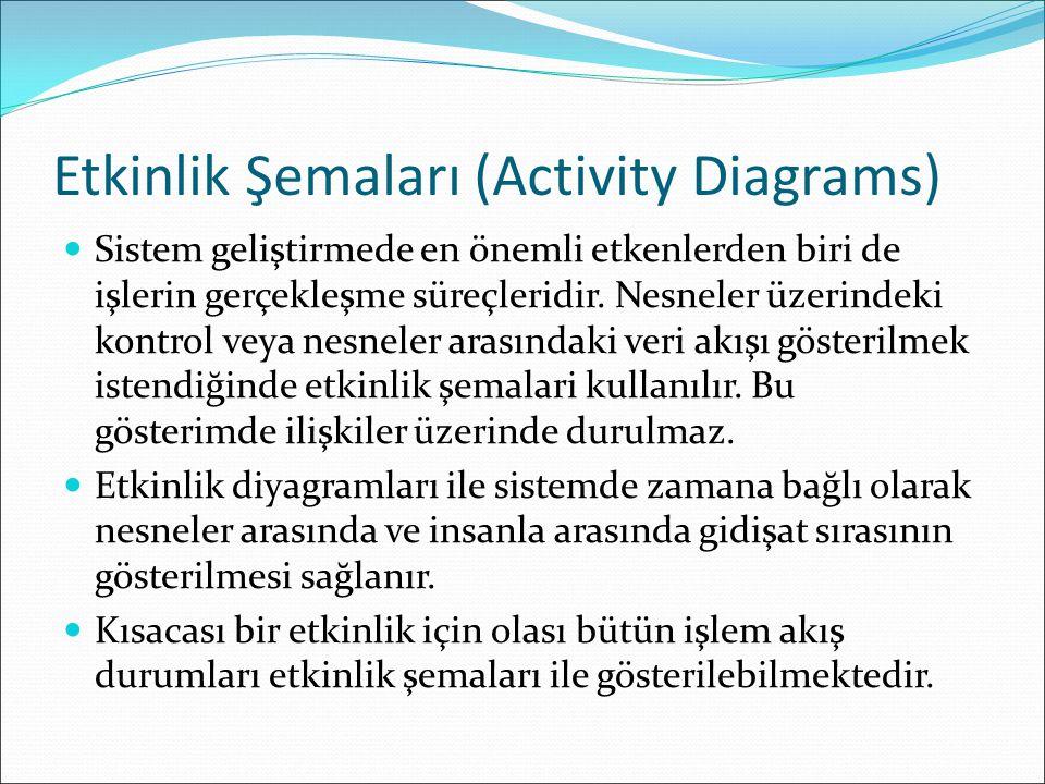 Etkinlik Şemaları (Activity Diagrams)