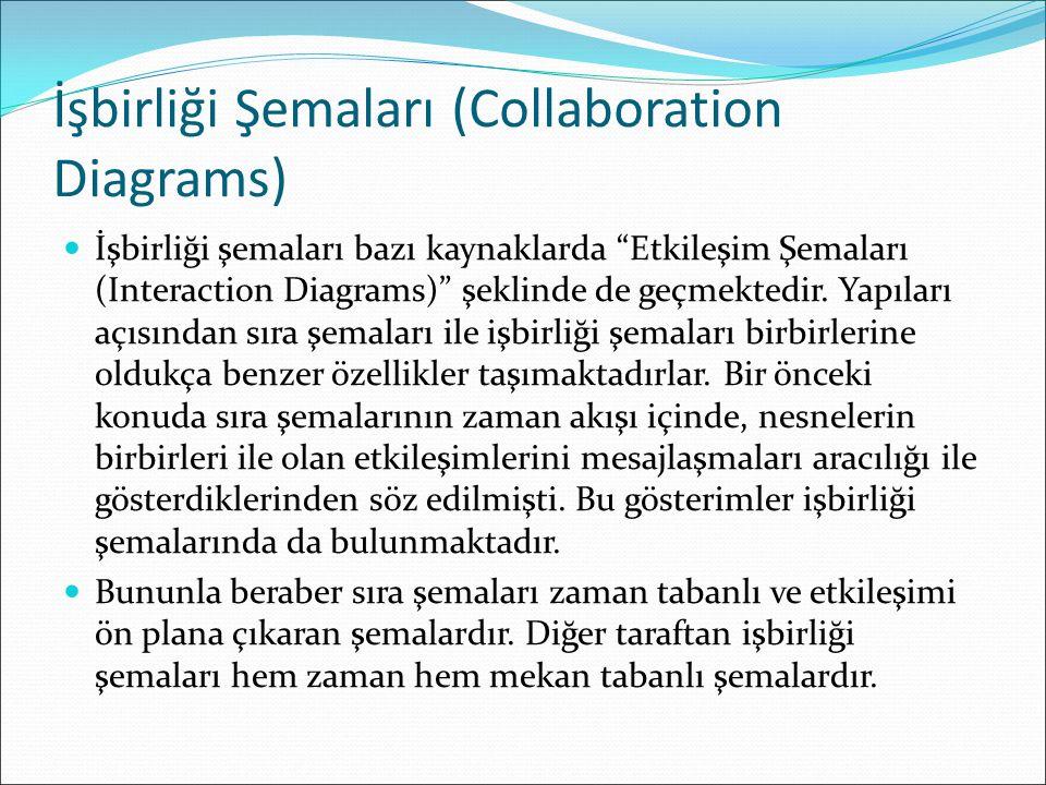 İşbirliği Şemaları (Collaboration Diagrams)