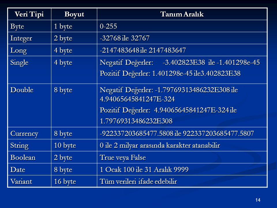 Veri Tipi Boyut. Tanım Aralık. Byte. 1 byte. 0-255. Integer. 2 byte. -32768 ile 32767. Long.