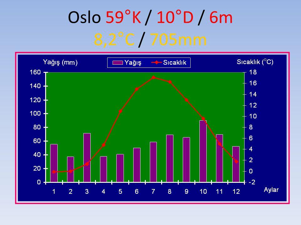 Oslo 59°K / 10°D / 6m 8,2°C / 705mm
