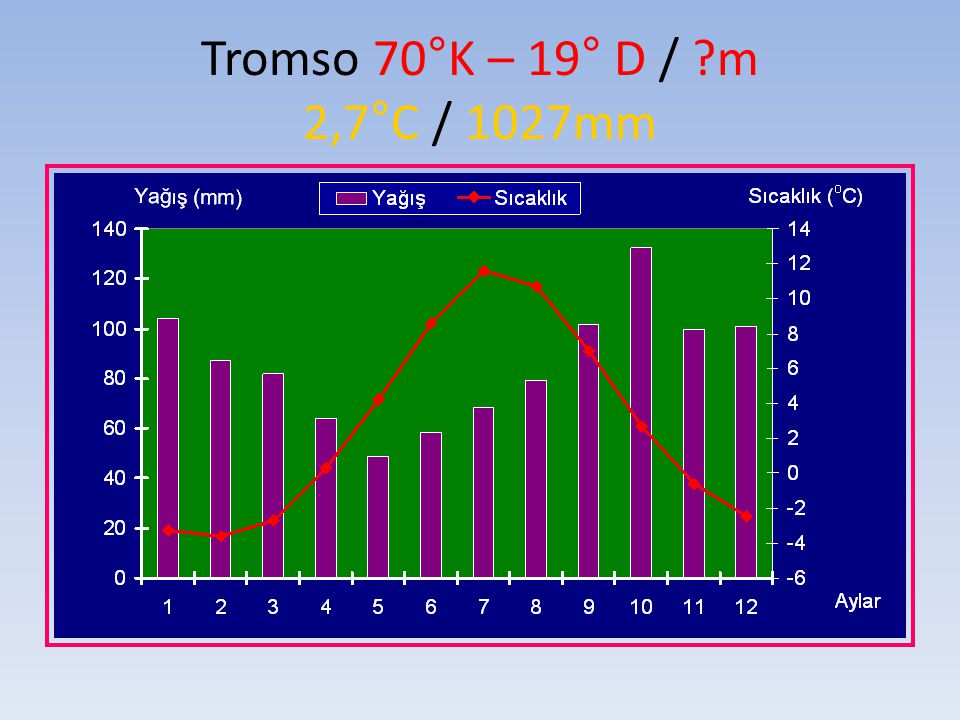 Tromso 70°K – 19° D / m 2,7°C / 1027mm