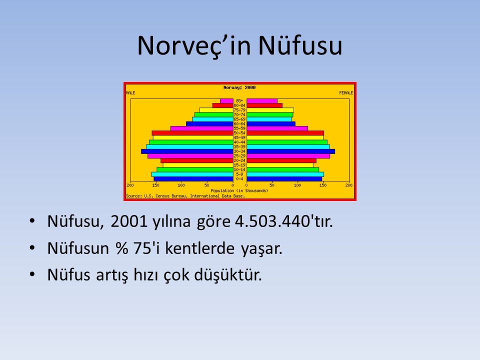 Norveç'in Nüfusu Nüfusu, 2001 yılına göre 4.503.440 tır.