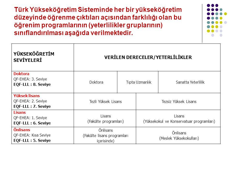 VERİLEN DERECELER/YETERLİLİKLER
