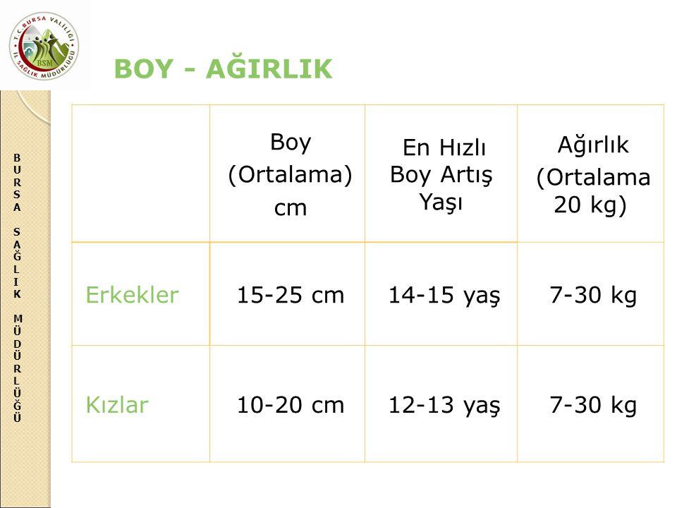 BOY - AĞIRLIK Boy (Ortalama) cm En Hızlı Boy Artış Yaşı Ağırlık