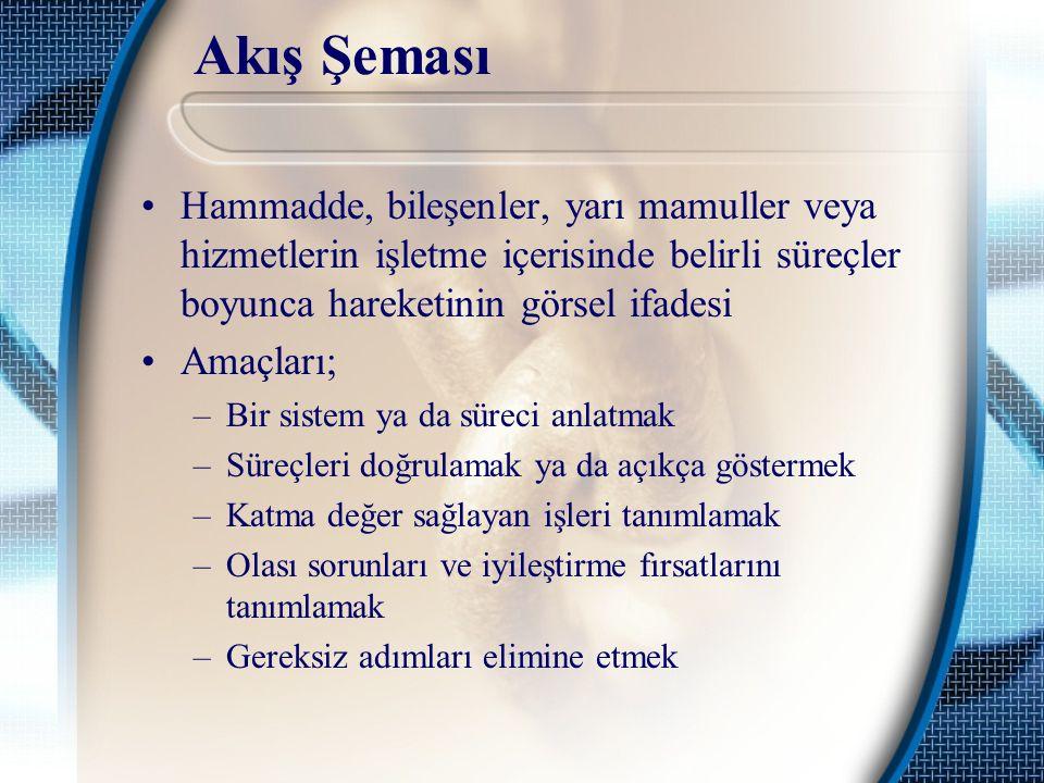 Akış Şeması Hammadde, bileşenler, yarı mamuller veya hizmetlerin işletme içerisinde belirli süreçler boyunca hareketinin görsel ifadesi.