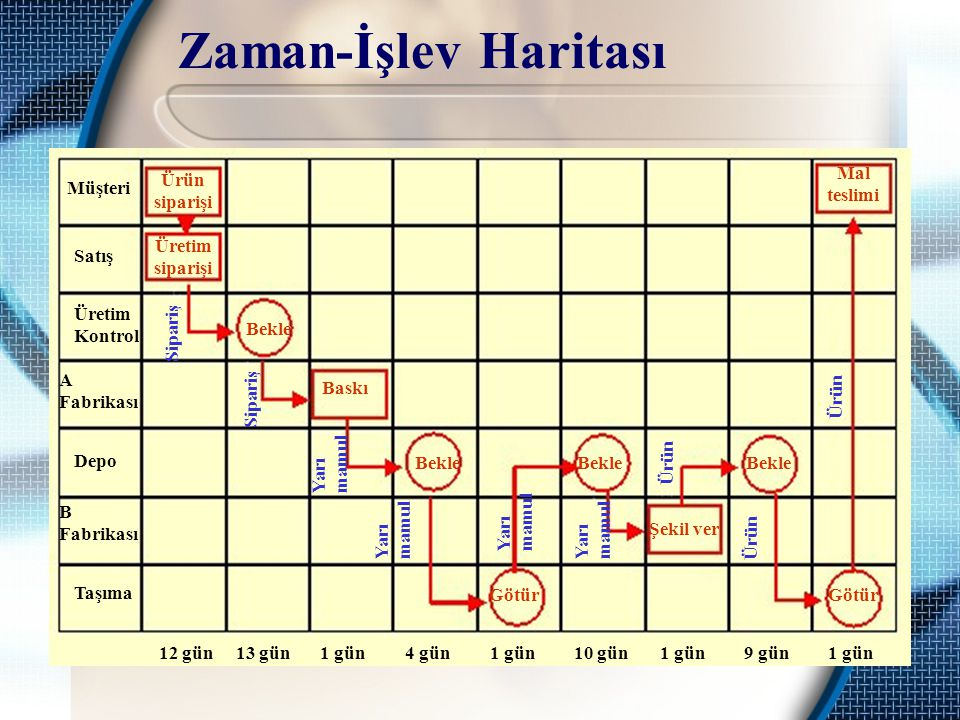 Zaman-İşlev Haritası Müşteri Satış Üretim Kontrol A Fabrikası Depo