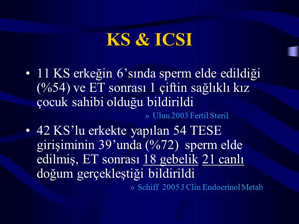 KS & ICSI 11 KS erkeğin 6'sında sperm elde edildiği (%54) ve ET sonrası 1 çiftin sağlıklı kız çocuk sahibi olduğu bildirildi.