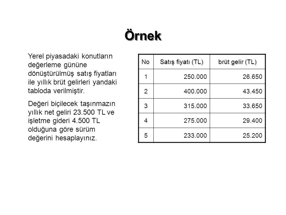 Örnek Yerel piyasadaki konutların değerleme gününe dönüştürülmüş satış fiyatları ile yıllık brüt gelirleri yandaki tabloda verilmiştir.