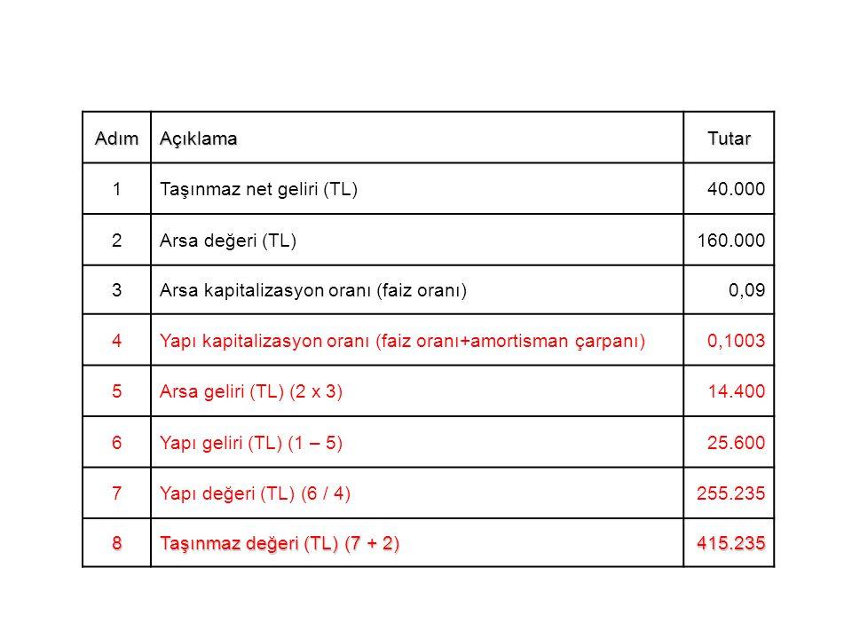 Adım Açıklama. Tutar. 1. Taşınmaz net geliri (TL) 40.000. 2. Arsa değeri (TL) 160.000. 3. Arsa kapitalizasyon oranı (faiz oranı)