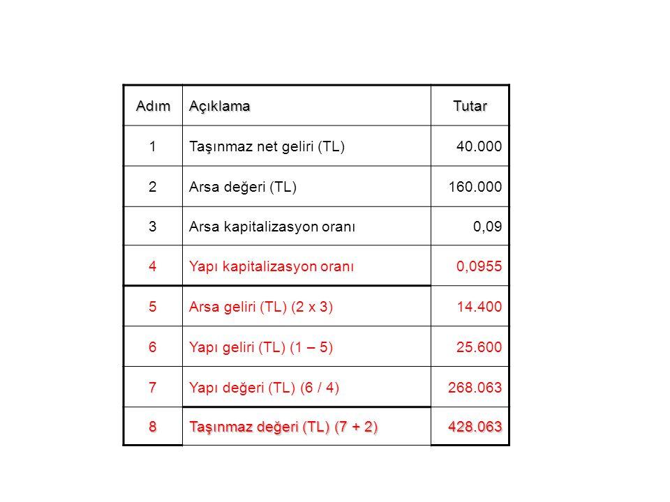 Adım Açıklama. Tutar. 1. Taşınmaz net geliri (TL) 40.000. 2. Arsa değeri (TL) 160.000. 3. Arsa kapitalizasyon oranı.