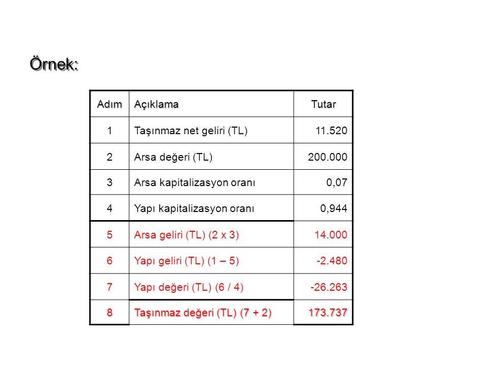 Örnek: Adım Açıklama Tutar 1 Taşınmaz net geliri (TL) 11.520 2