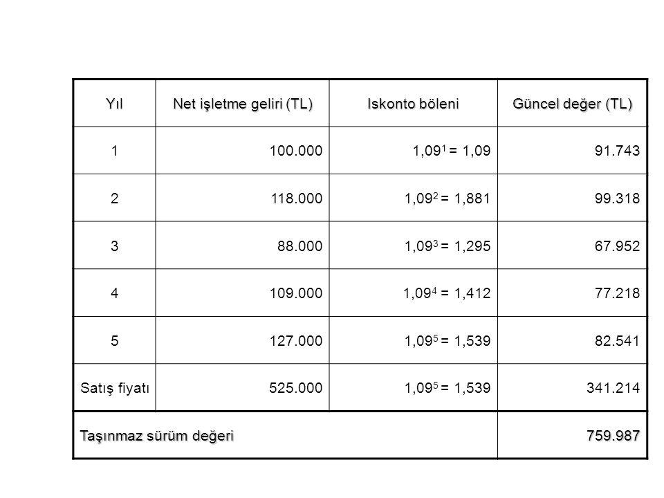 Net işletme geliri (TL)