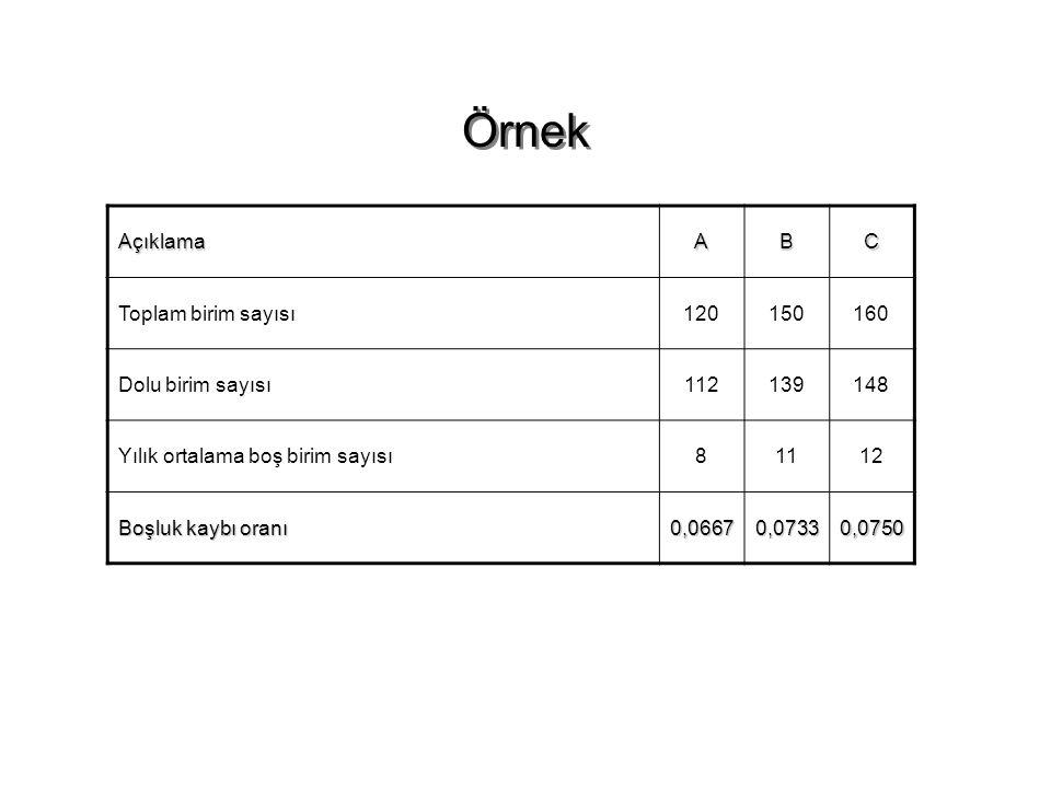 Örnek Açıklama A B C Toplam birim sayısı 120 150 160 Dolu birim sayısı