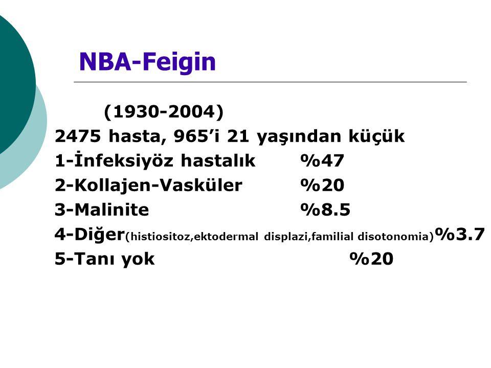 NBA-Feigin (1930-2004) 2475 hasta, 965'i 21 yaşından küçük