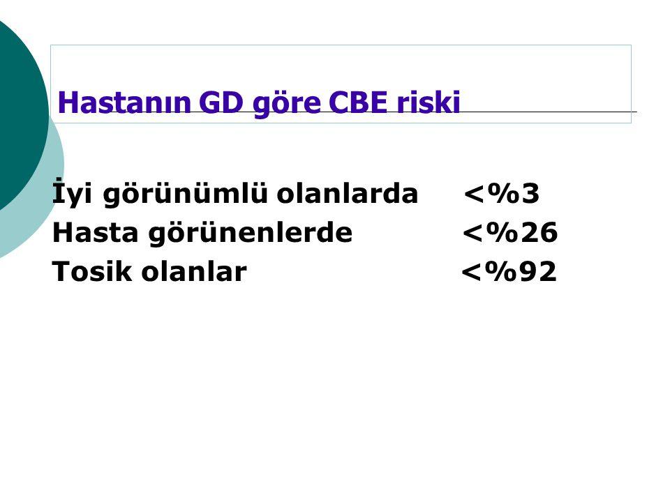 Hastanın GD göre CBE riski