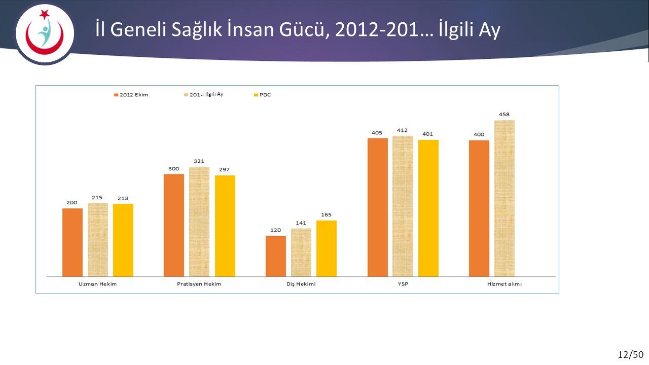 İl Geneli Sağlık İnsan Gücü, 2012-201… İlgili Ay