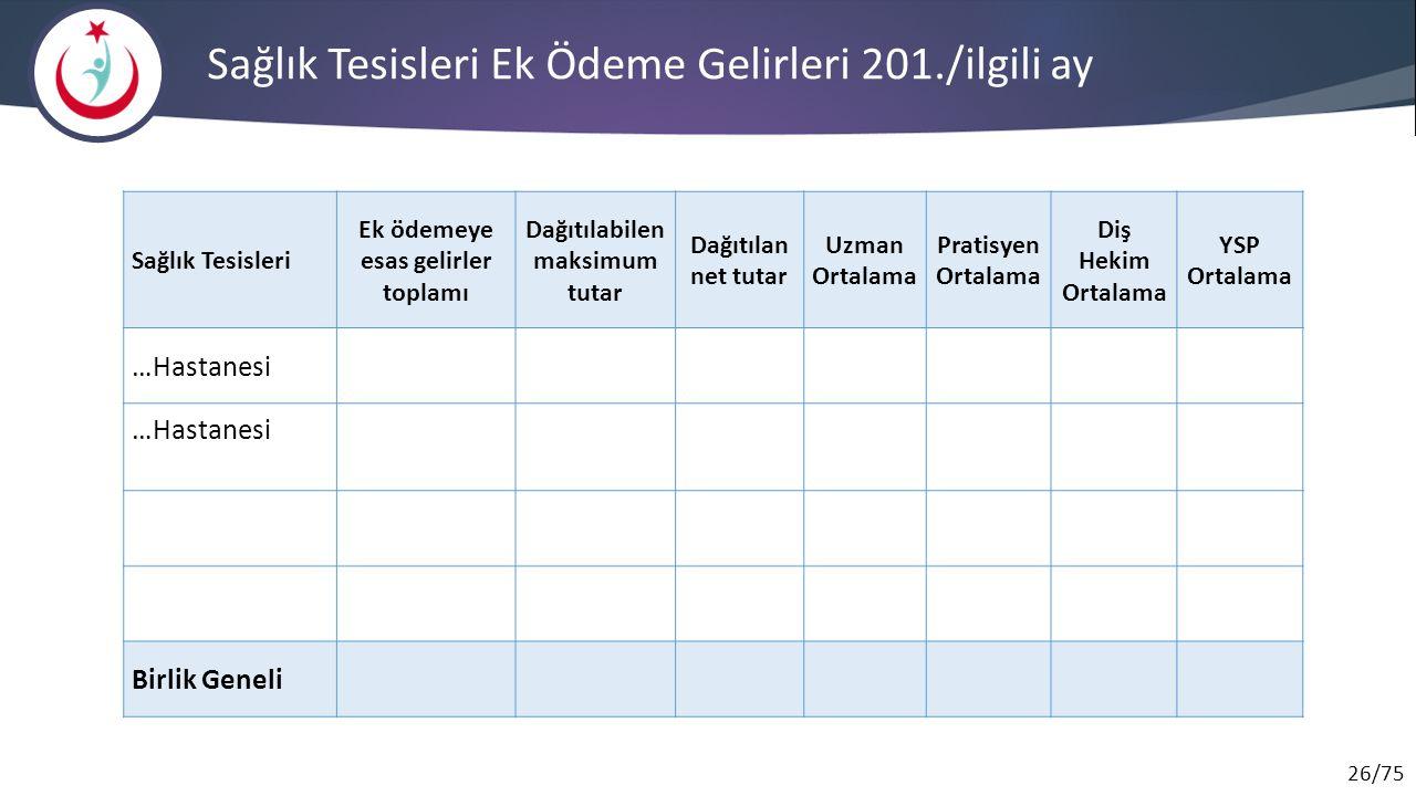 Sağlık Tesisleri Ek Ödeme Gelirleri 201./ilgili ay