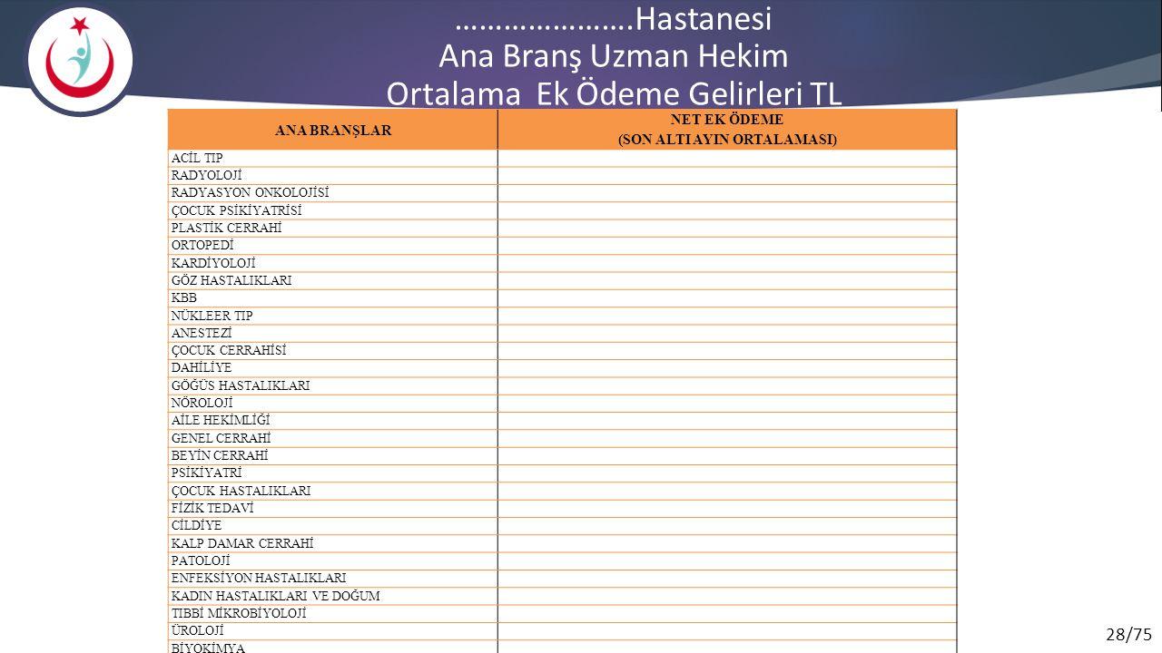 ………………….Hastanesi Ana Branş Uzman Hekim Ortalama Ek Ödeme Gelirleri TL