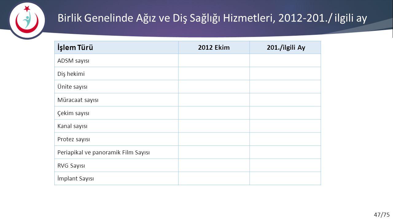 Birlik Genelinde Ağız ve Diş Sağlığı Hizmetleri, 2012-201./ ilgili ay
