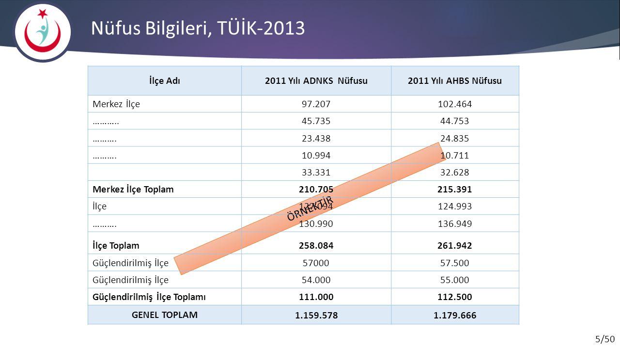 Nüfus Bilgileri, TÜİK-2013 ÖRNEKTİR İlçe Adı 2011 Yılı ADNKS Nüfusu