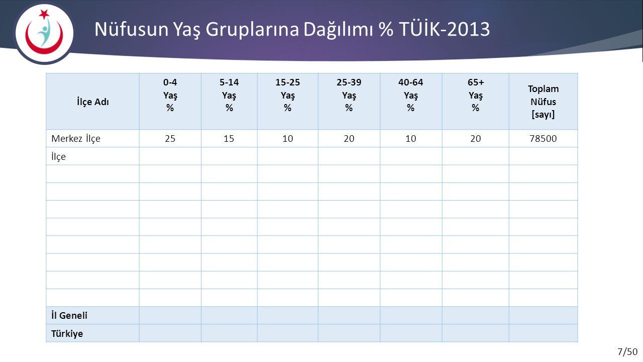 Nüfusun Yaş Gruplarına Dağılımı % TÜİK-2013